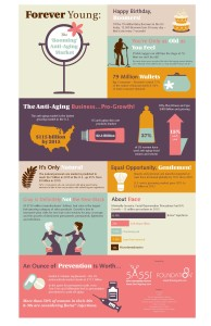 SASSI Infographic The 'Booming' Anti-Aging Market